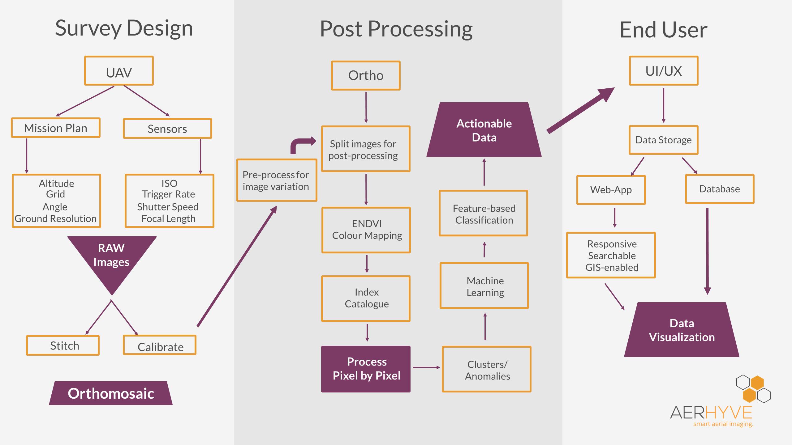 Aerhyve Process Flow